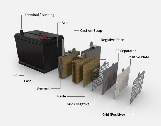 What Side Is Positive And Negative On A Car Battery